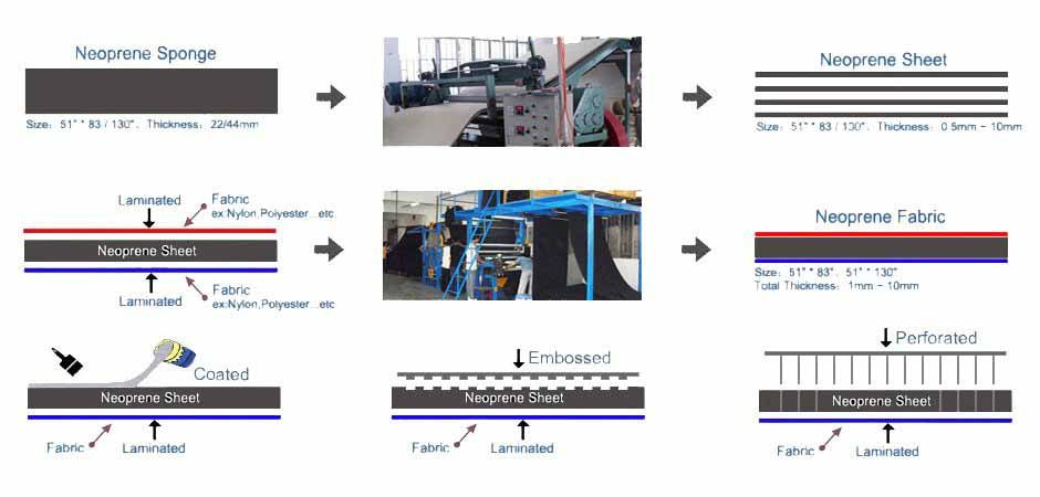 Neoprene Fabric Production Processing